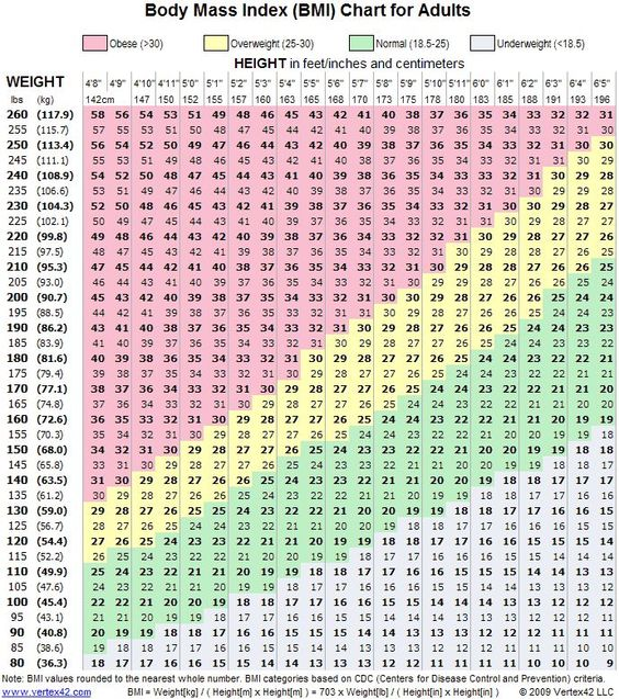 Female Weight Chart: This Is How Much You Should Weigh According