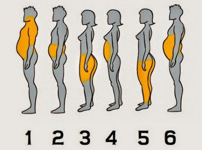 6 Different Types Of Body Fat And How To Get Rid Of Them