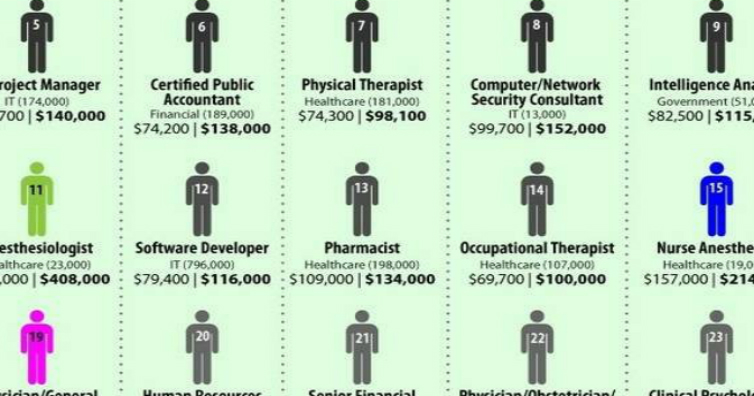10 Highest Paid Jobs Around The World