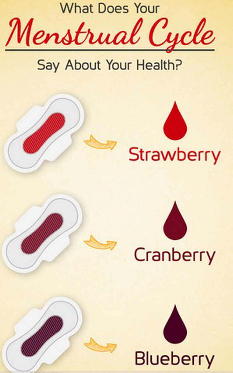 Period Blood Color Meaning 28 Images This Is What Your