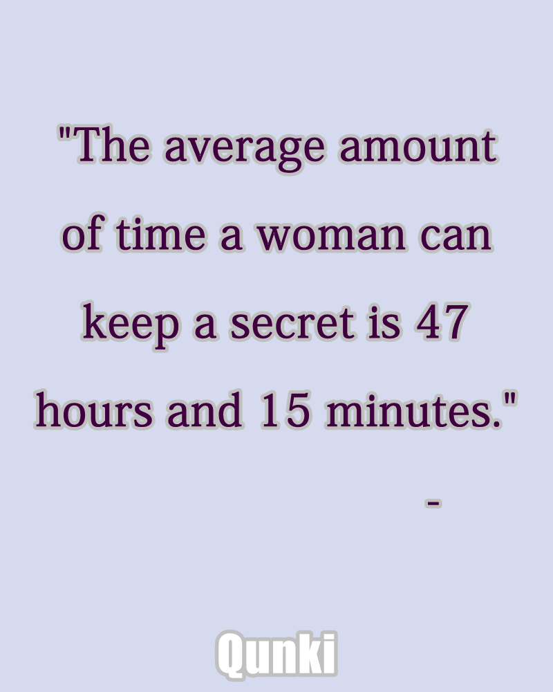 The average amount of time a woman can keep a secret is 47 hours and 15 minutes.